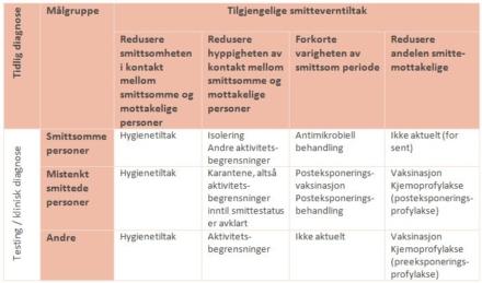 Kritisk til smittevernberedskap