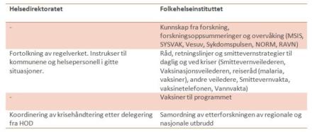Forslag: Samle det statlige smittevernet